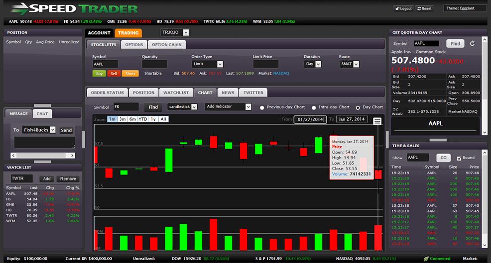 Stock options trading platforms