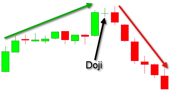Candlestick Chart Patterns - 5 Popular Patterns You Need to Know