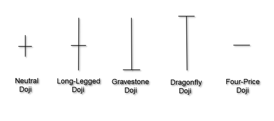 Types of japanese candlesticks