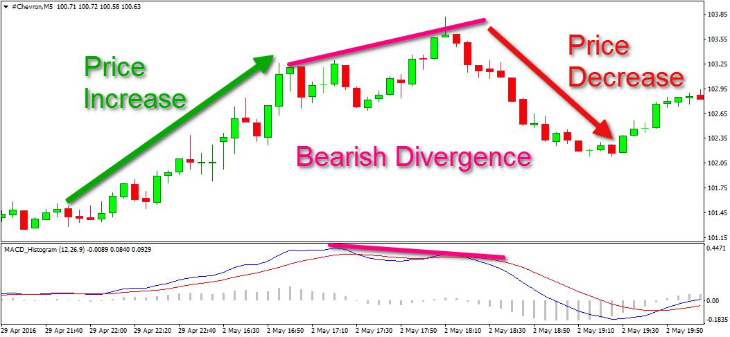 MACD Bearish Divergence