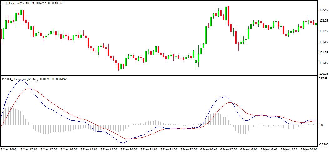MACD Indicator Preview