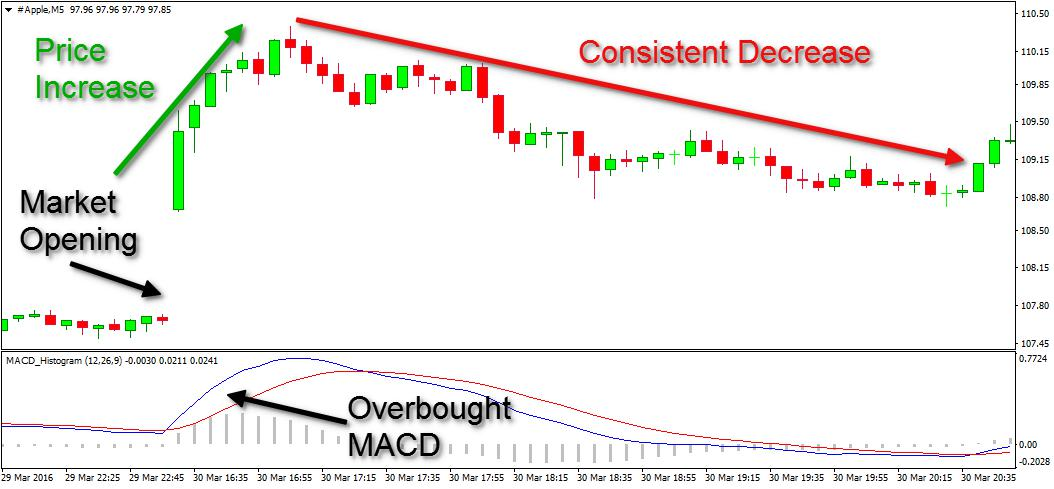 Overbought MACD