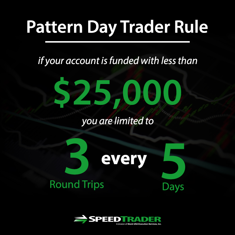 Pattern day trader rule futures