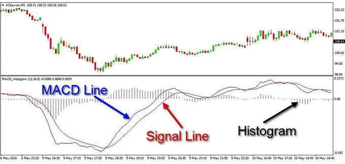 Use macd indicator forex trading