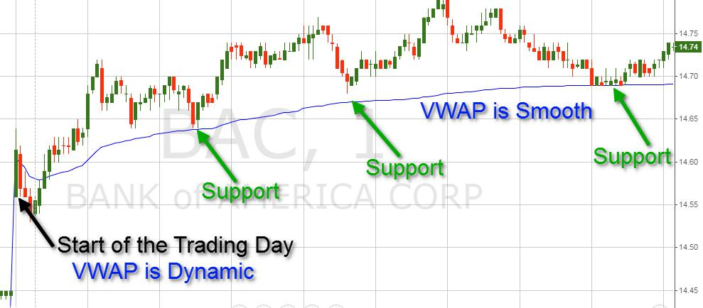 Volume Weighted Average Price (VWAP) Indicator Explained