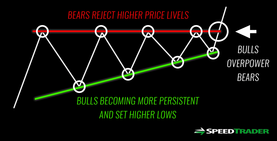 Ascending Triangle Chart Pattern Explained + Examples