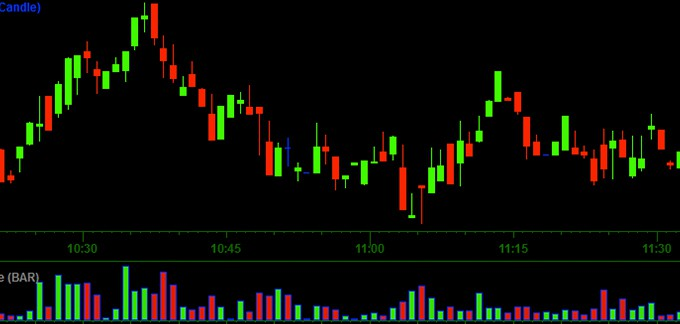 Introduction to Candlestick Charting