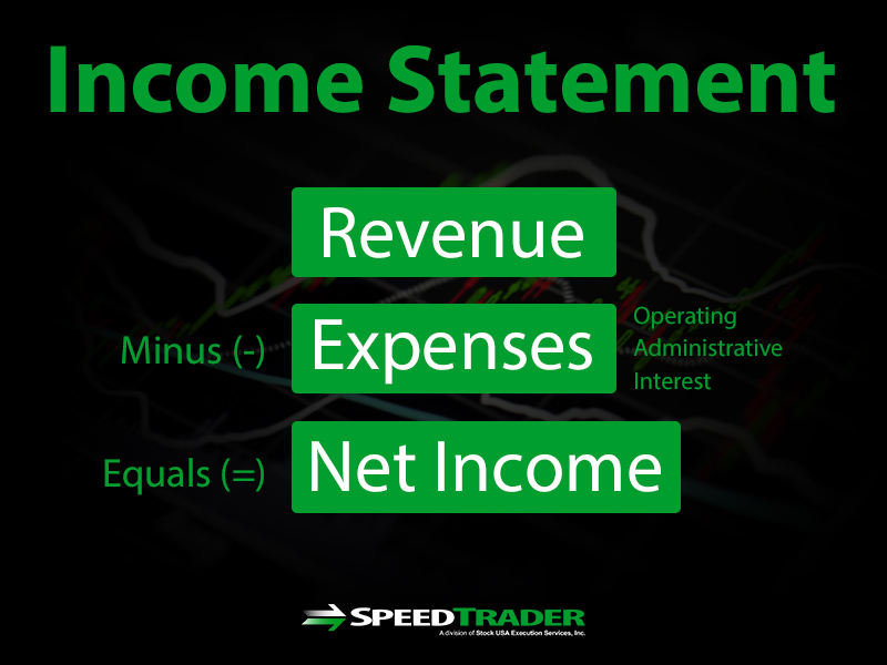 Income Statement Equation