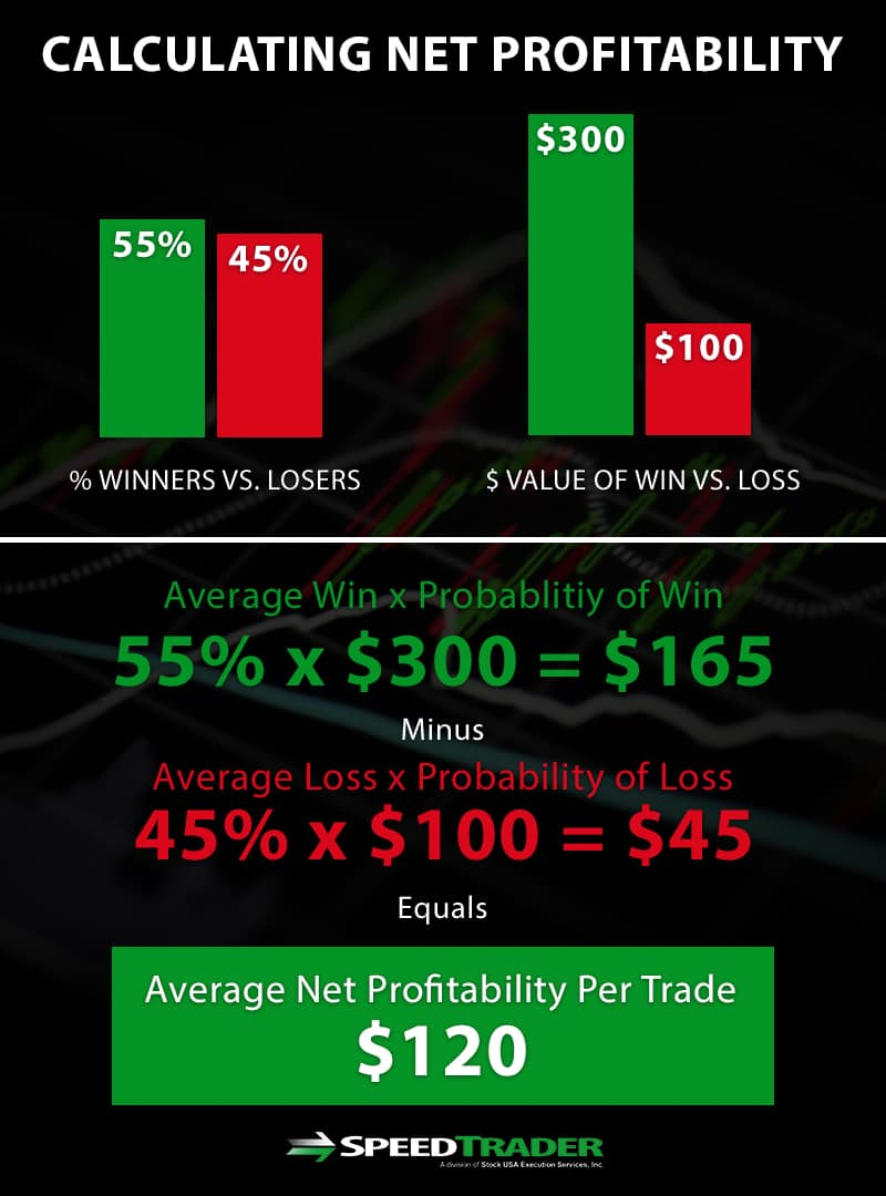 calculating net profitability