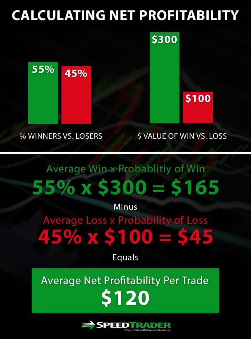 calculating net profitability