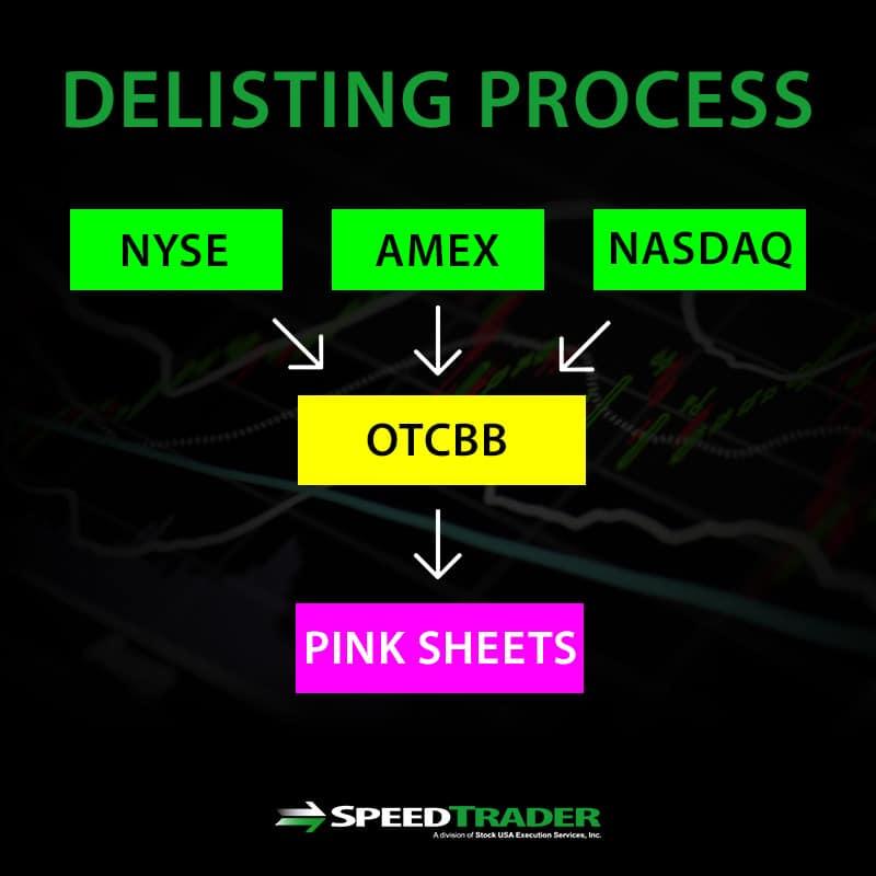 delisting process
