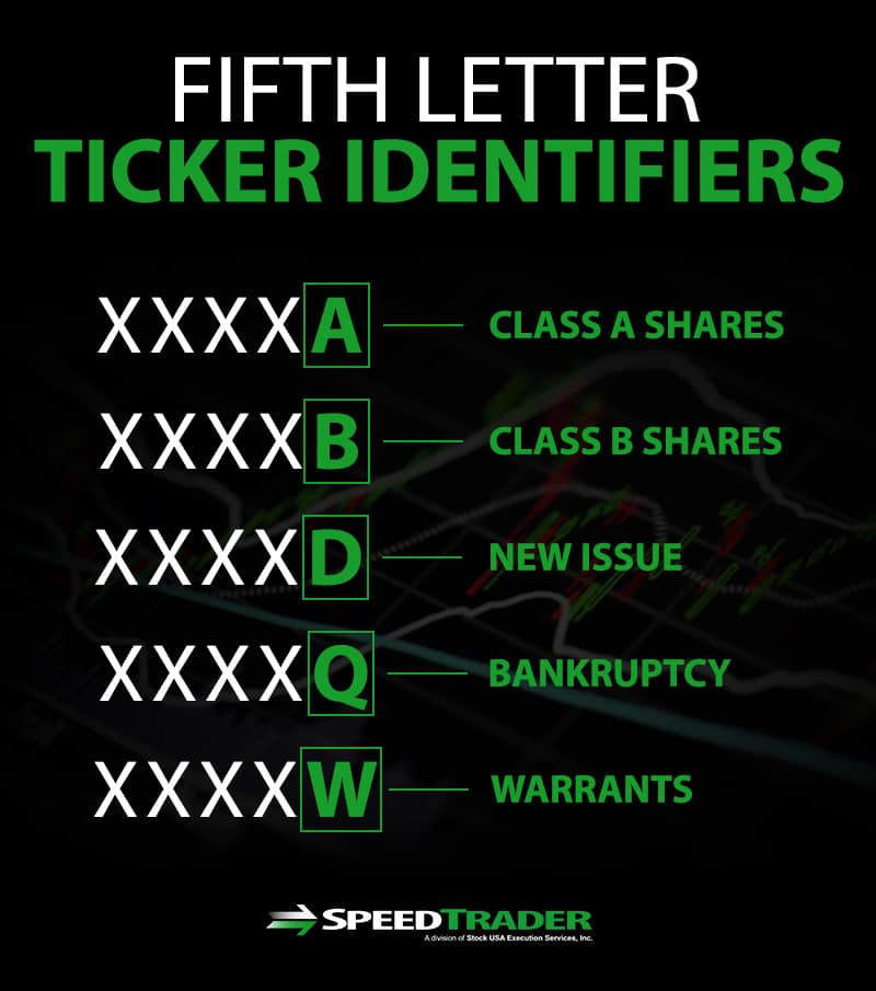 5th letter ticker identified