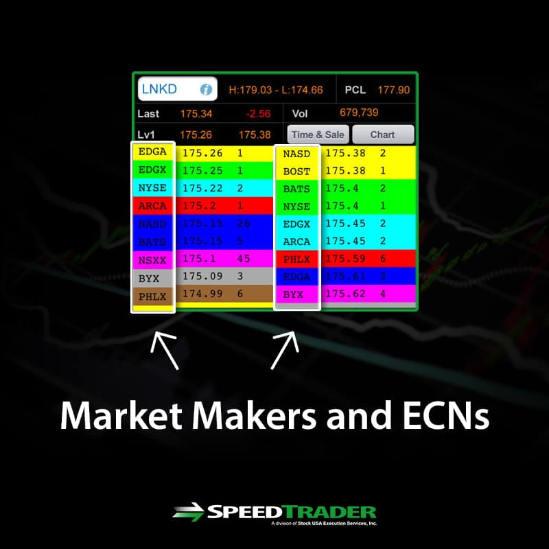 market makers and ecns