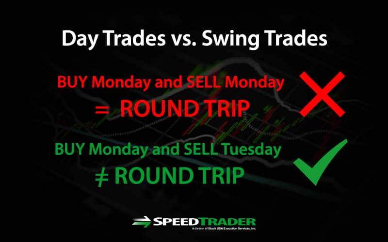 What is swing trading strategies