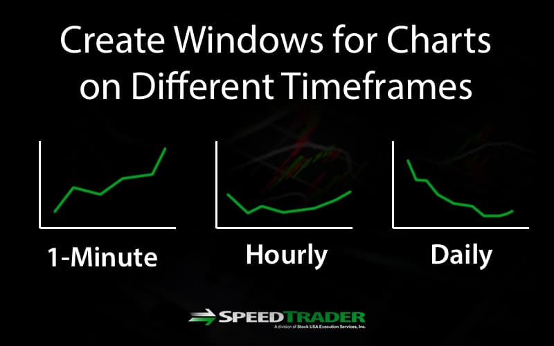 Multiple Time Frame Charts