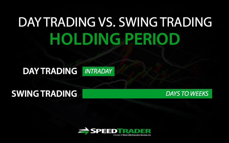 Swing Trading Holding Period