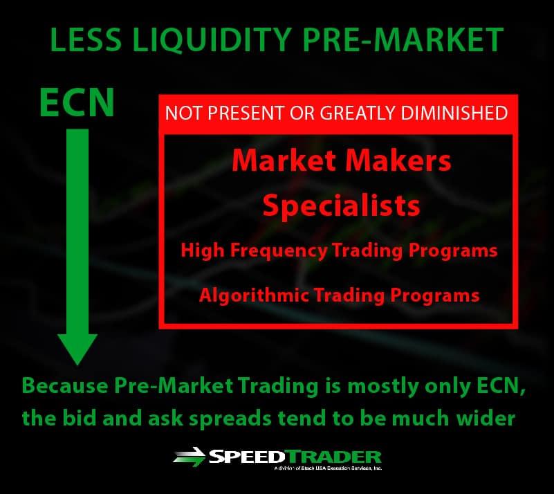 liquidity pre-market trading