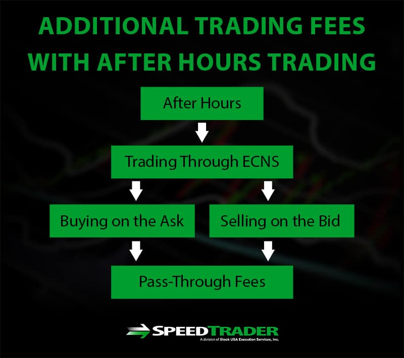 additional fees after hours