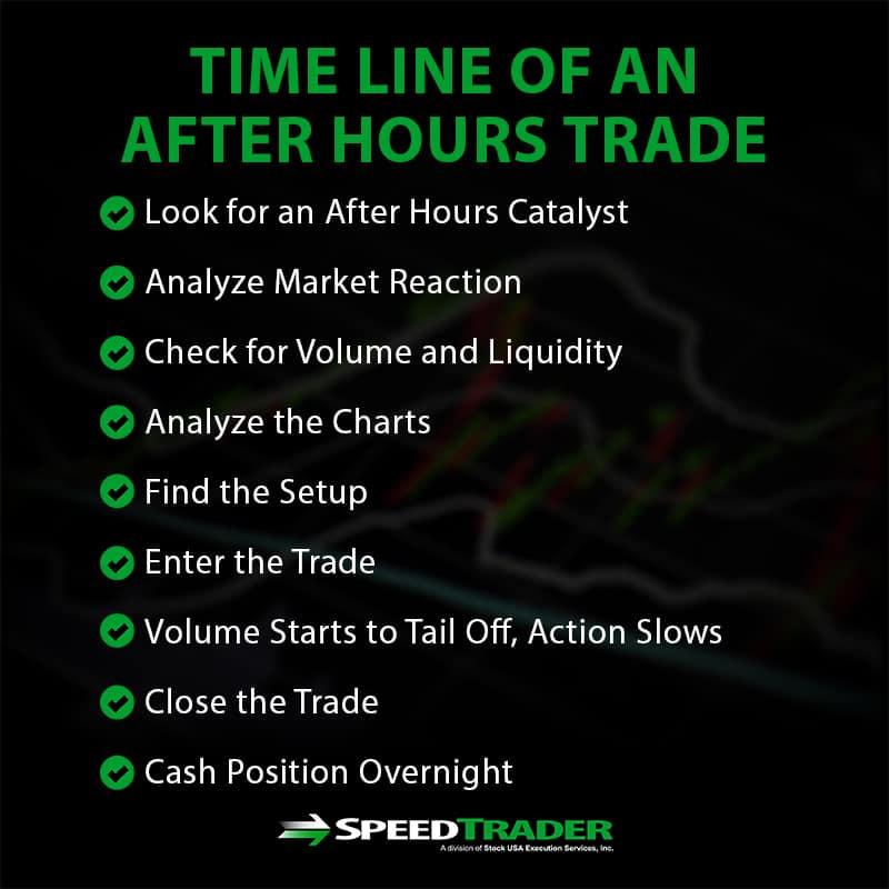timeline after hours trade