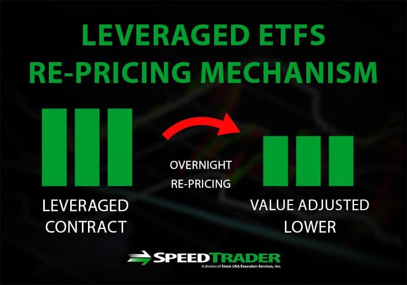 ETF pricing mechanism