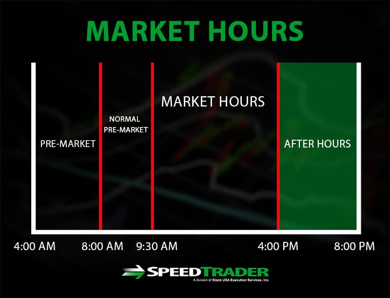After-hours Stock Quotes: Enter up to 25 symbols (separated by commas or spaces)