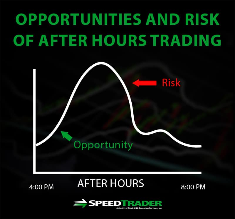 opportunities risk after hours