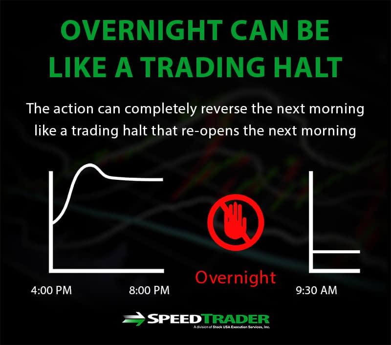 trading halt overnight
