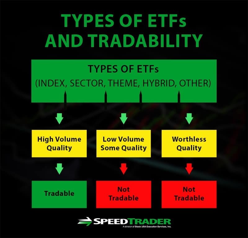 types of ETFs and tradability