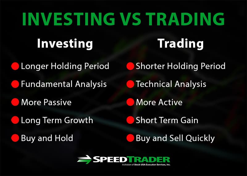 investing trading