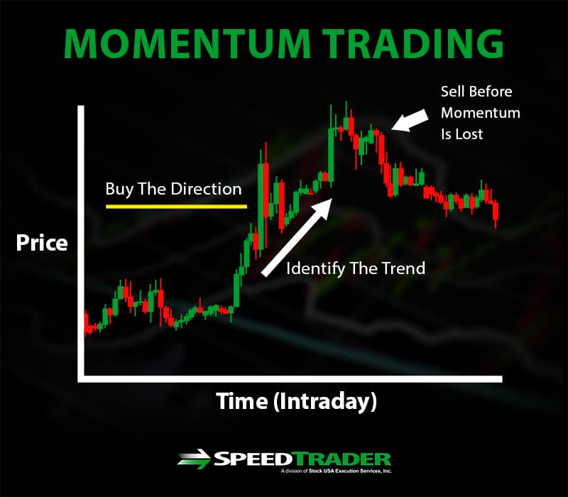 momentum trading style