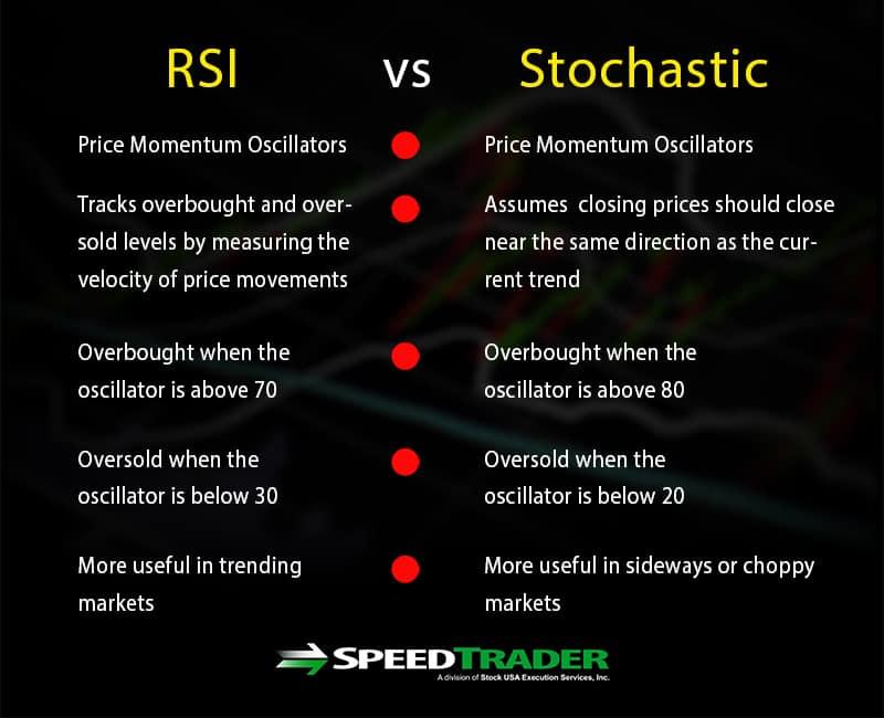 RSI vs. Stochastic