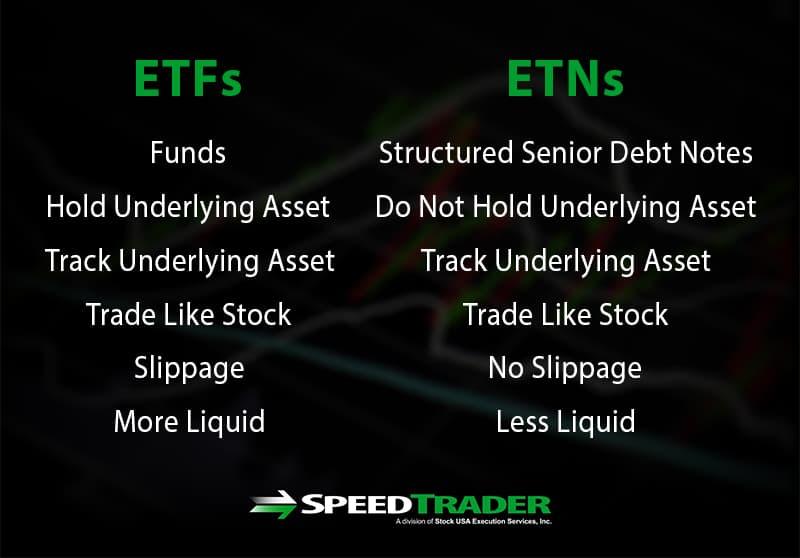 What Is ETF ETN
