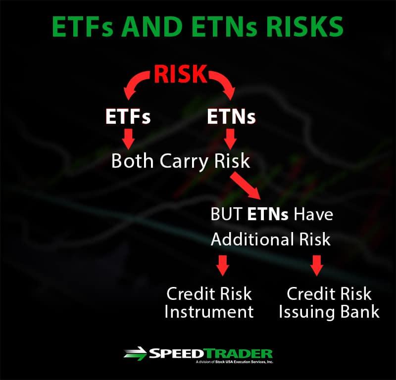 ETF ETN Risks