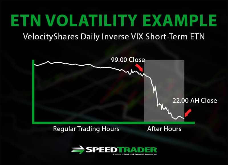 ETN Volatility