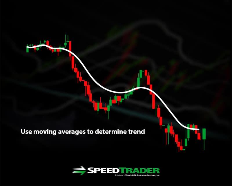 Moving Averages Reversal