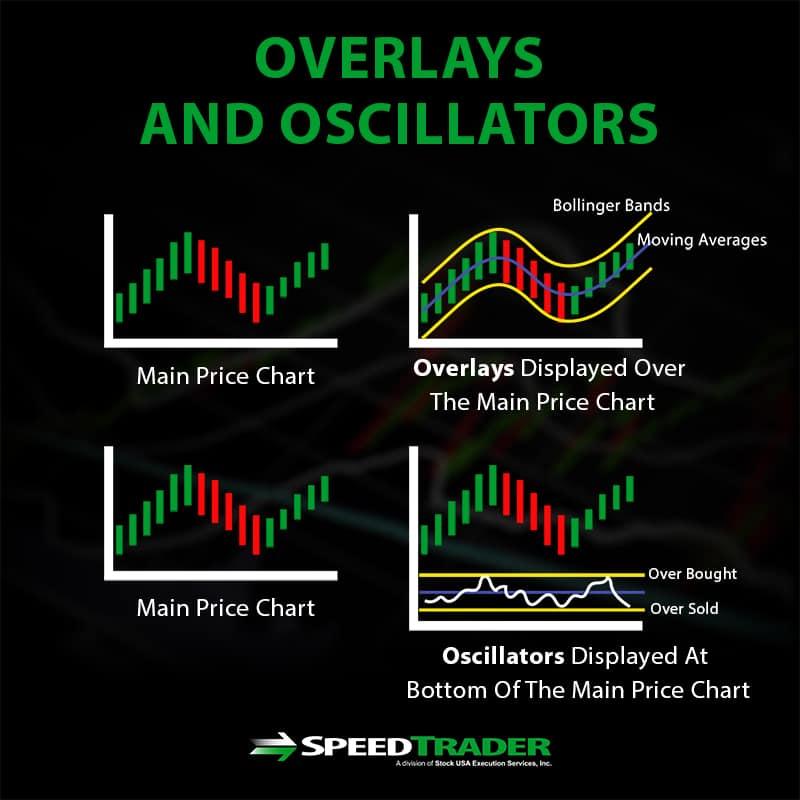 Overlays and Oscillators