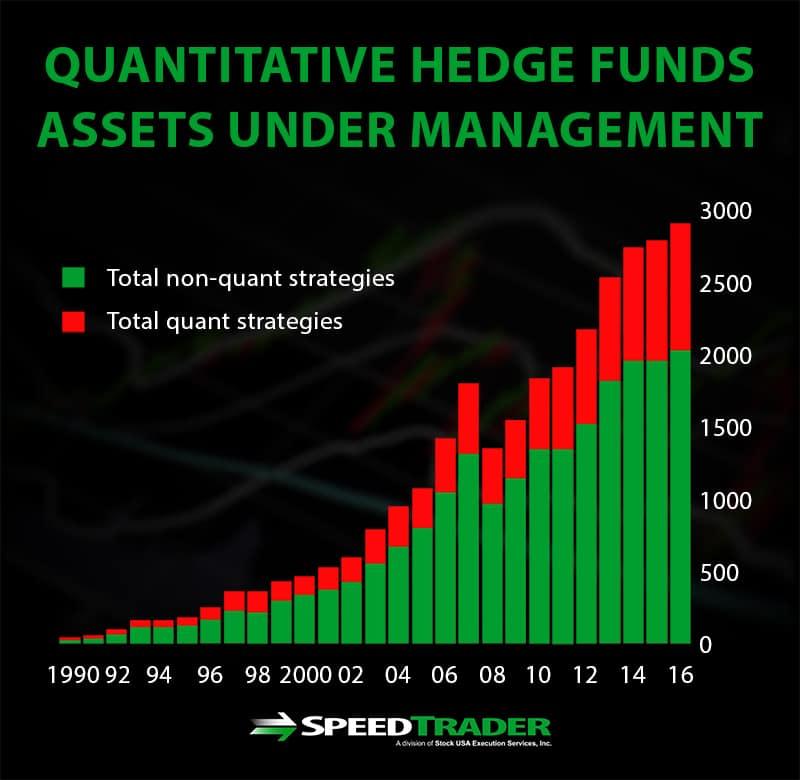 quantitative hedge funds