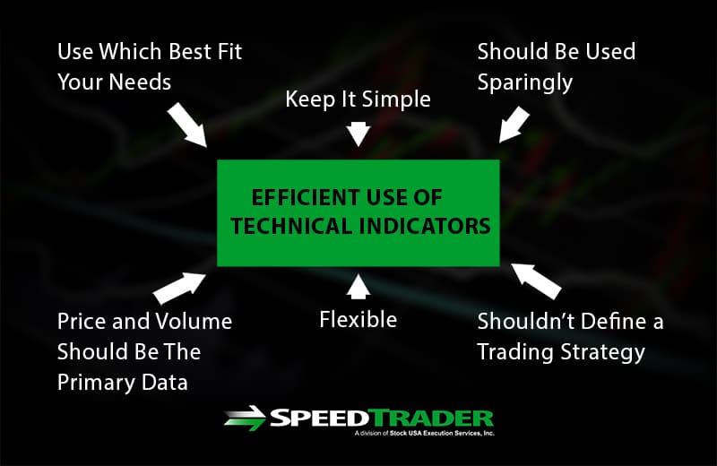 Technical Indicator Considerations