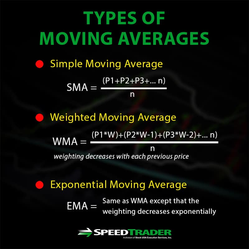 Types of Moving Averages