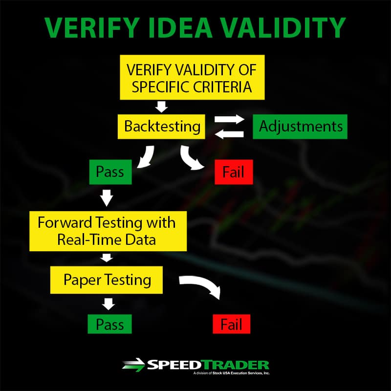 verify validity