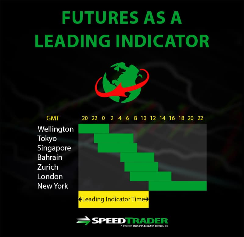 futures leading indicator
