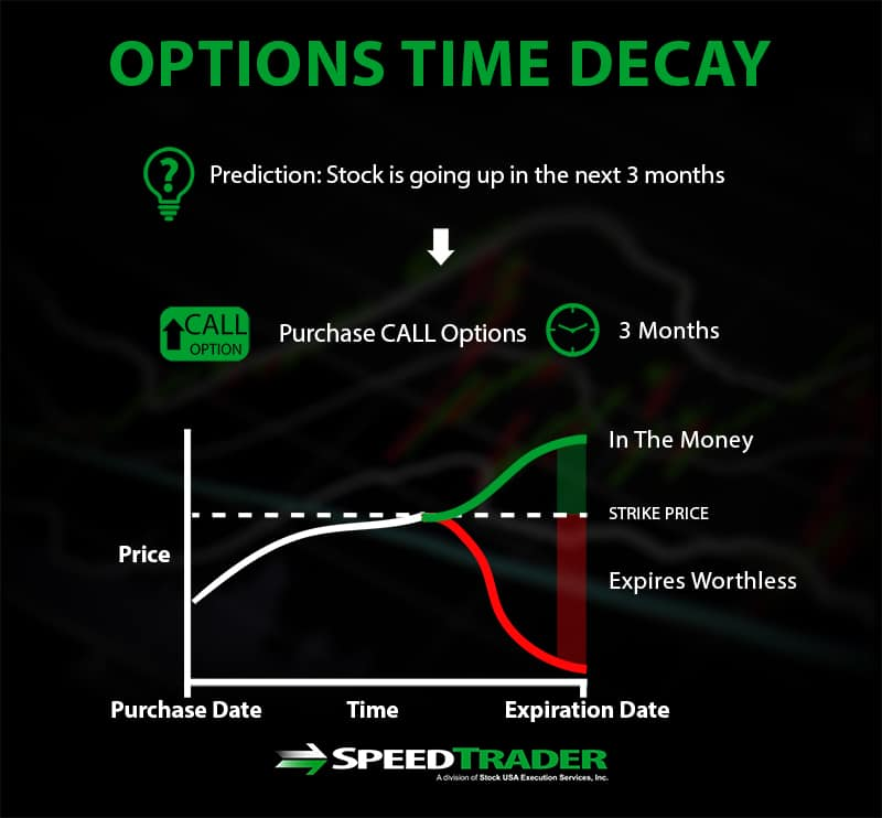 options time decay