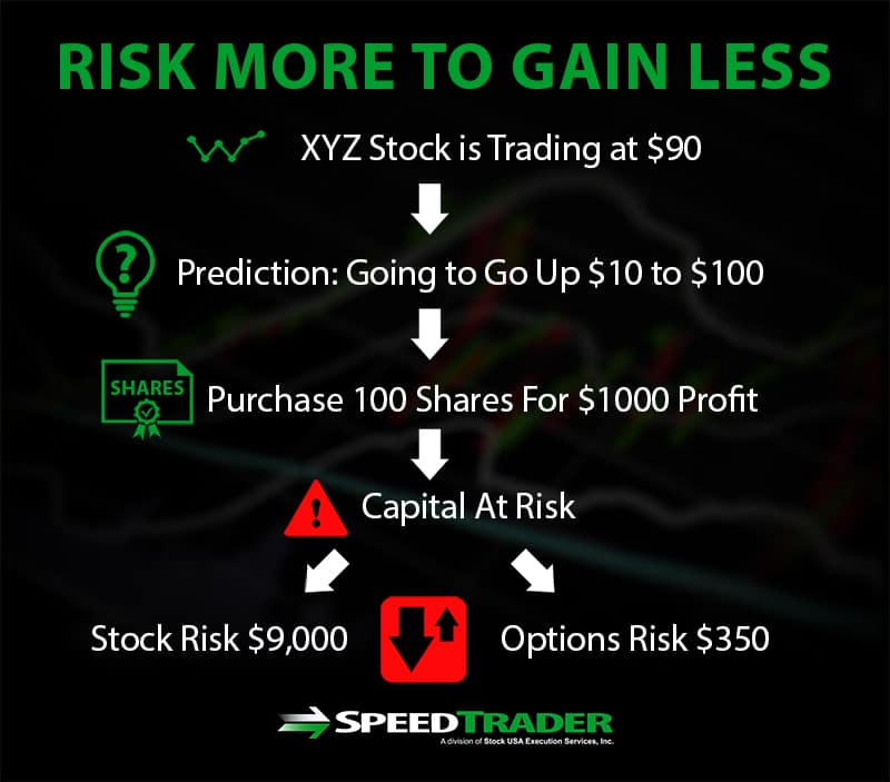 risk more to gain less