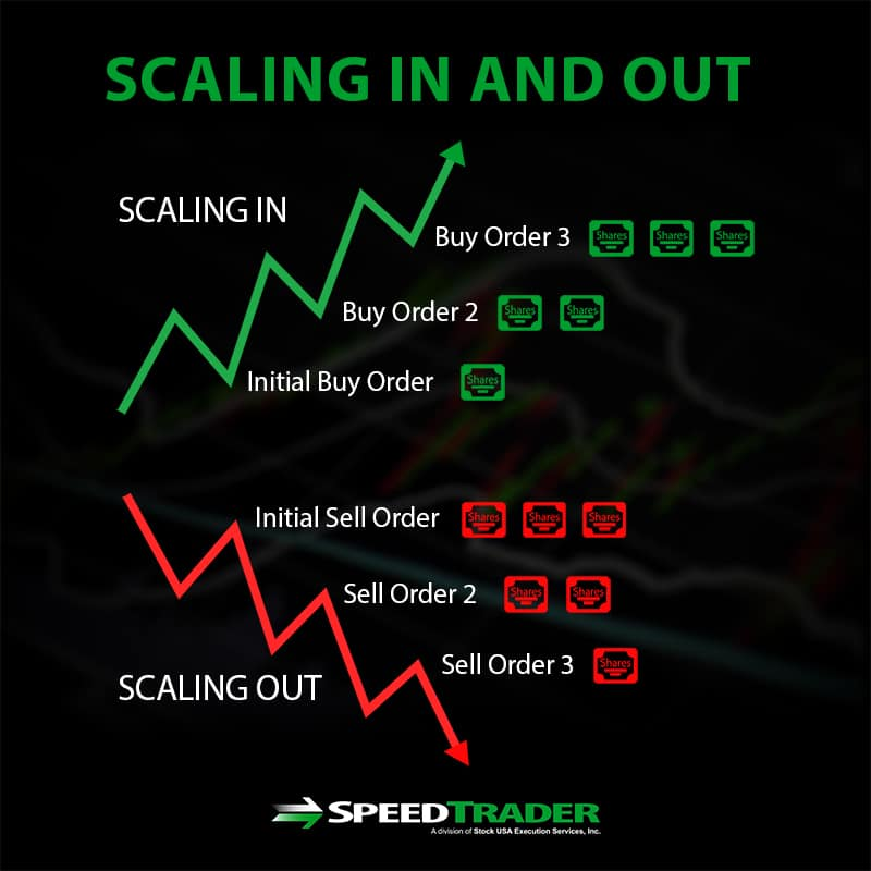 scaling in and out