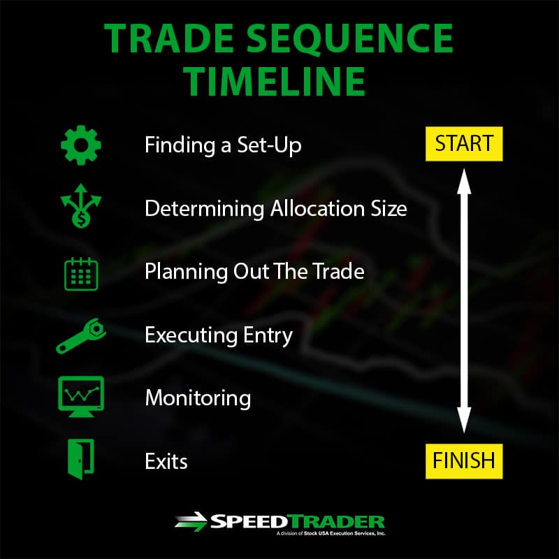 trade sequence timeline