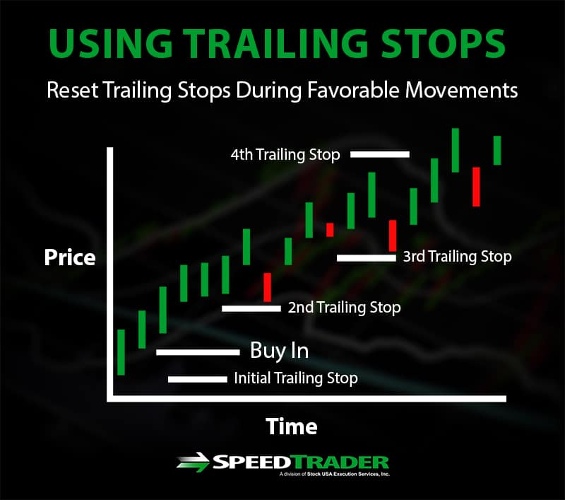 using trailing stops