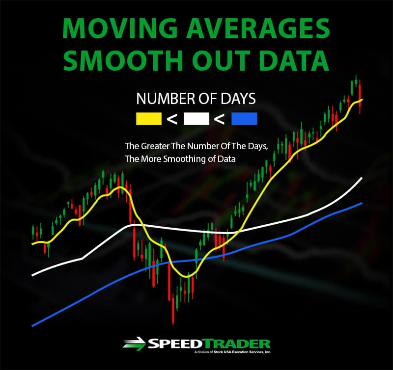 50day 200 day moving averages