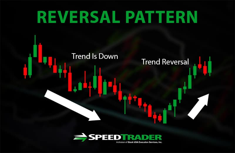 candle stick reversal