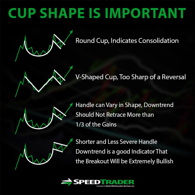 cup shape of the pattern