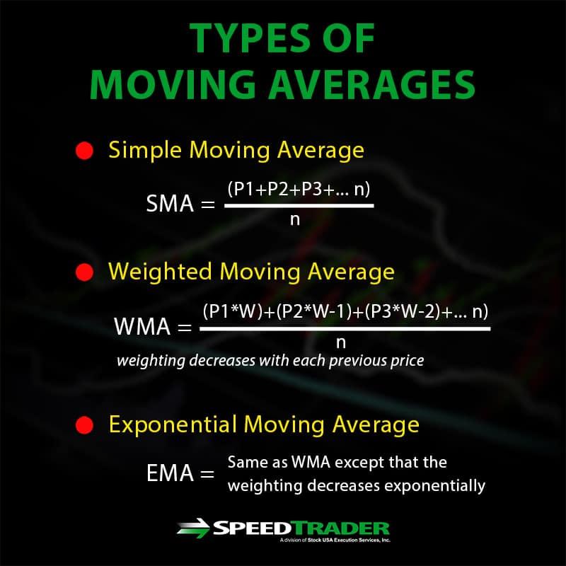 moving averages stocks